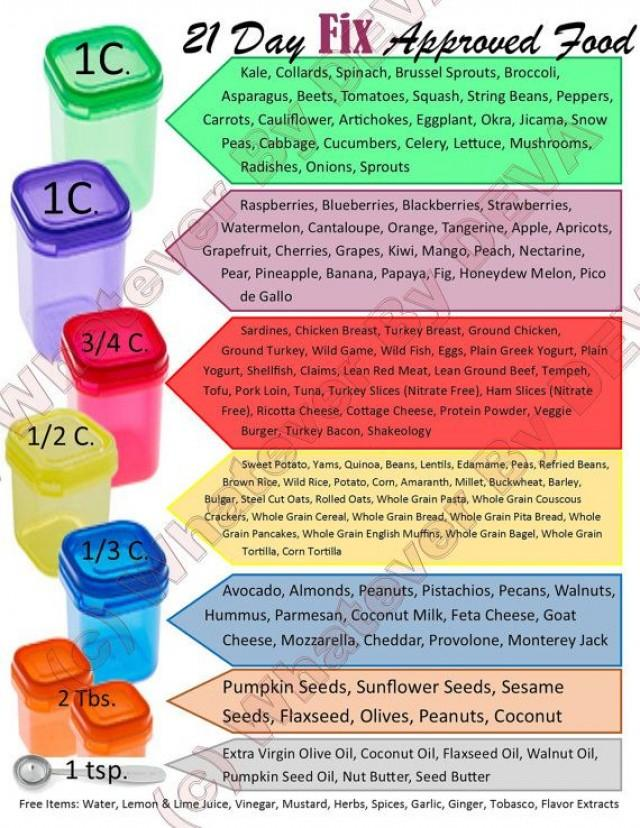 It's just an image of Old Fashioned 21 Day Fix Food List Printable