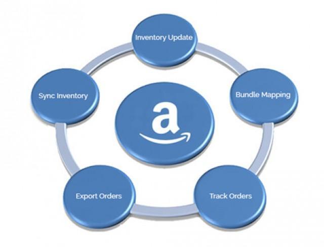 Amazon FBA Shopify App