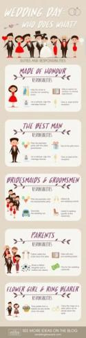 9 Wedding Planning Infographics: Useful Ideas & Tips