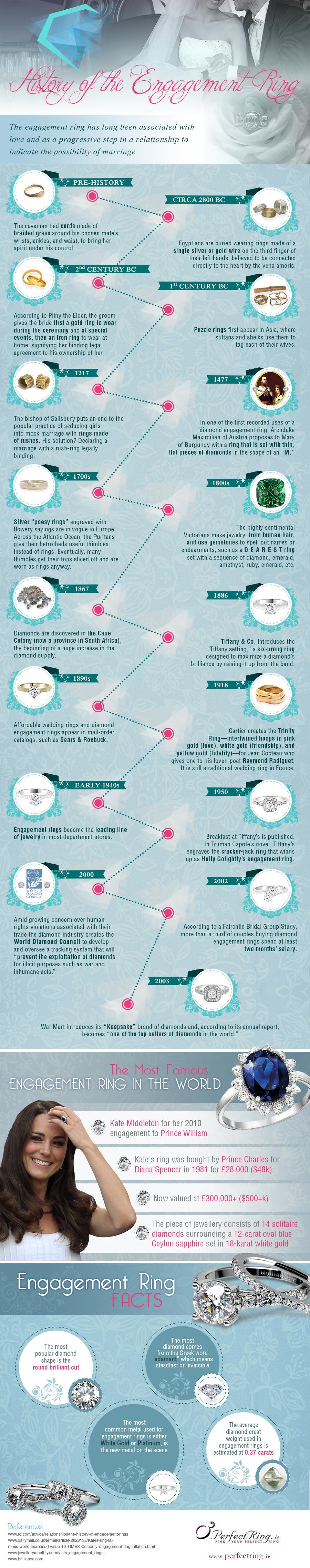 Свадьба - History Of Engagement Ring