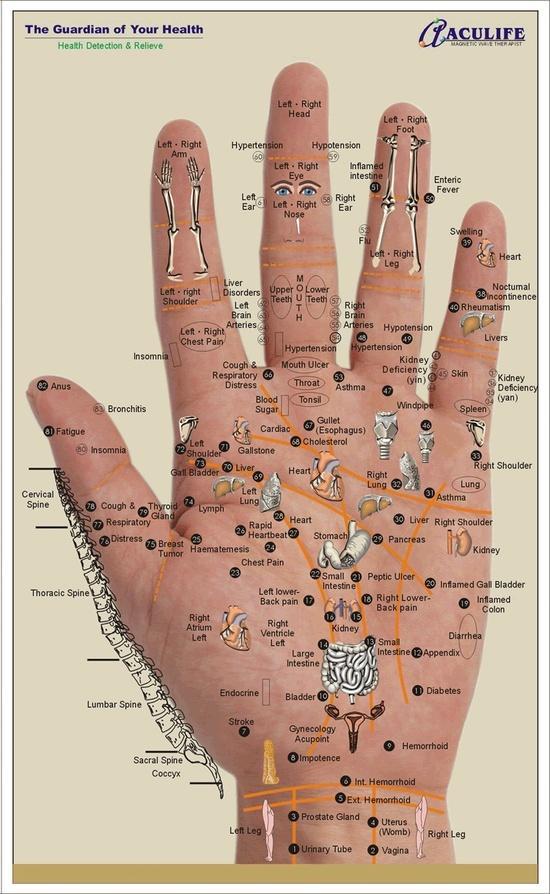 Свадьба - Massage Techniques For Hand Reflexology