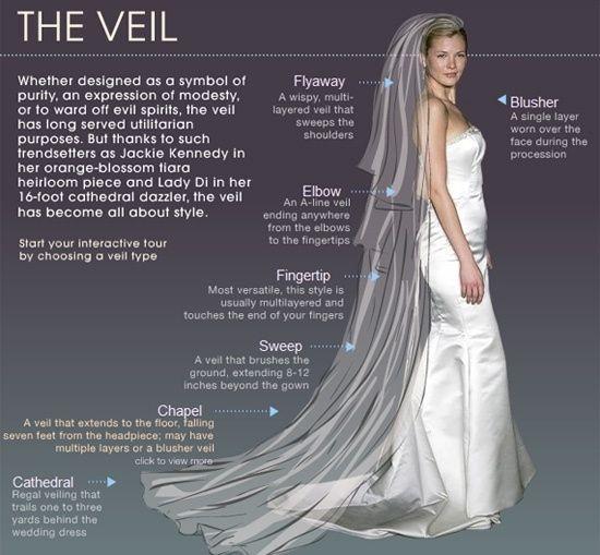 زفاف - These Diagrams Are Everything You Need To Plan Your Wedding