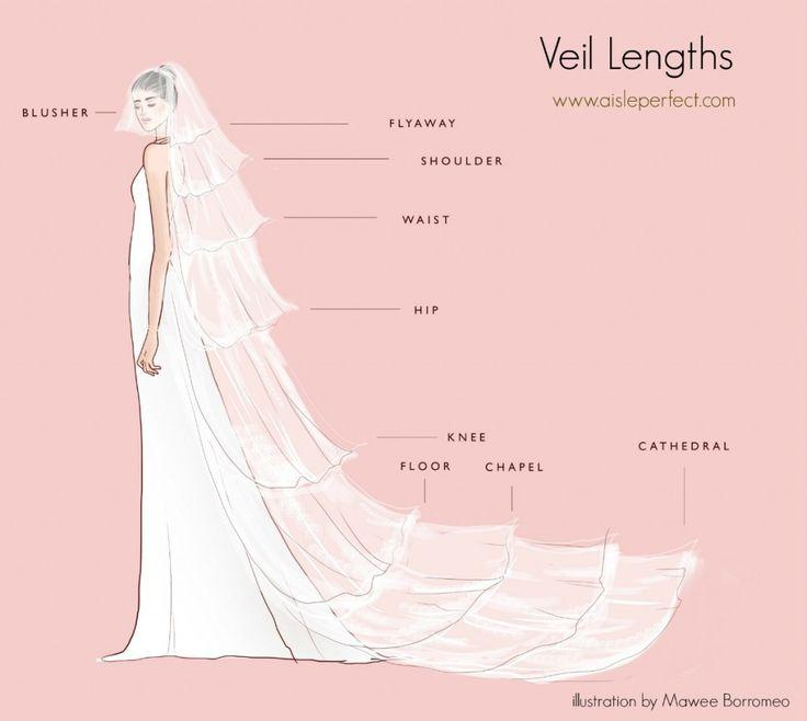 Mariage - Engagement 101: Veil Length Infographic