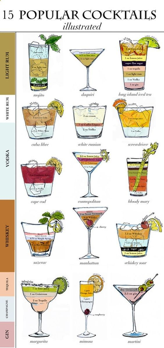 Hochzeit - Drinks, Cocktail Chart! - Delicious Recipes From United States