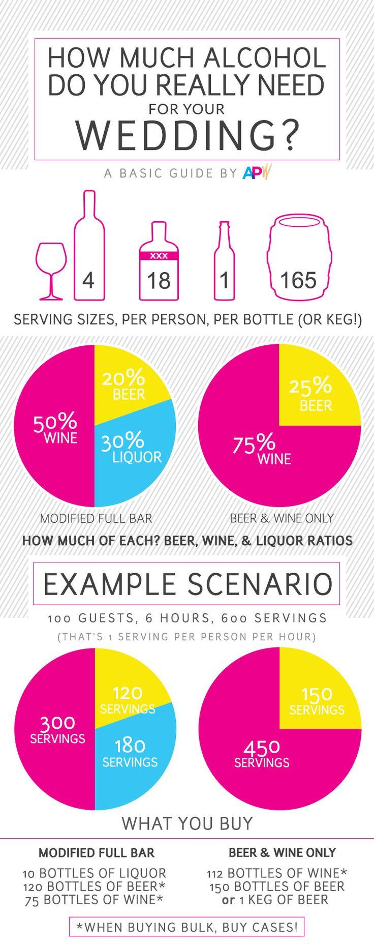 Hochzeit - Wedding Alcohol Calculator: Buy Booze For Your Wedding