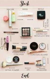 wedding photo - The Order Of Makeup Application (Makeup Savvy)