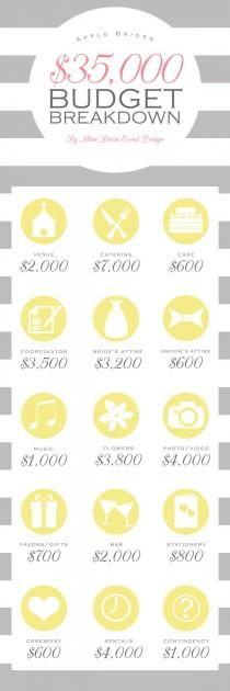 wedding photo - Budget Breakdown For A $35,000 Wedding